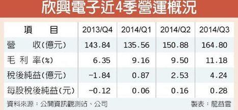 走出低潮欣興Q3獲利5季新高 - 中時電子報 | PCB IndustryWatch | Scoop.it