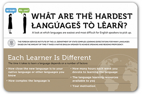 Languages, from the easiest to hardest to learn | Love Languages | Scoop.it