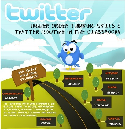 Twitter Aligned with Blooms' Taxonomy: A Must Have Poster for Your Class ~ Educational Technology and Mobile Learning | APRENDIZAJE | Scoop.it
