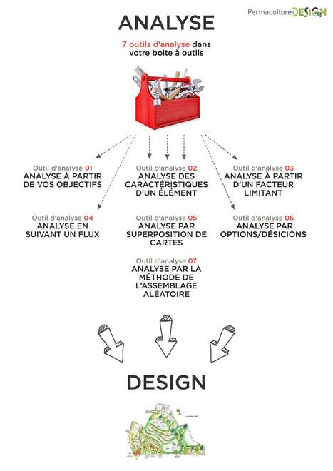 Comment analyser les caractéristiques d'un élément en permaculture? | Design de permaculture | Scoop.it
