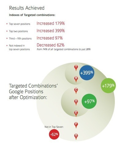 Report: Basic Local Optimization Steps Boosted ...