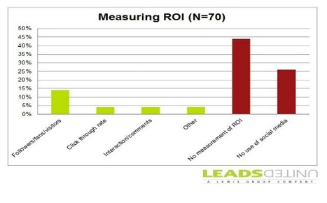 How to REALLY Measure the ROI of Social Media | Time to Learn | Scoop.it