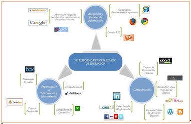 Usando eficazmente la web 2.0. en la búsqueda de empleo | Madres de Día Pamplona | Scoop.it