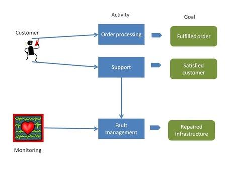 Improving ITIL   Project Management   Scoop.it