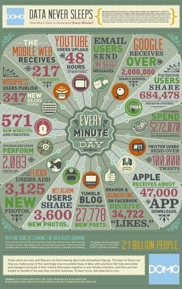 How Much Data is Created Every Minute? | Data on our Social World | Scoop.it