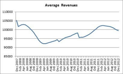 What Happened to the Recovery in Small Business Sales? | Small business marketing | Scoop.it
