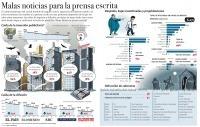 Malas noticias para la prensa escrita #infografia#infographic | Infographics on the road | Scoop.it