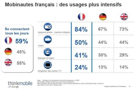 Smartphone : les Français deviennent accros du Web mobile | Holytag : Code barres 2D et solutions marketing mobiles | Scoop.it