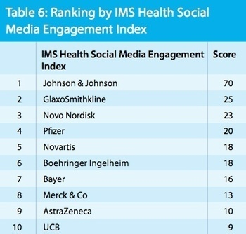 Use of social media by pharmaceutical companies: IMS publishes ranking for the Top 50 - J&J leading the pack in pharma social media   mobihealthnews   Social Media Marketing   Scoop.it