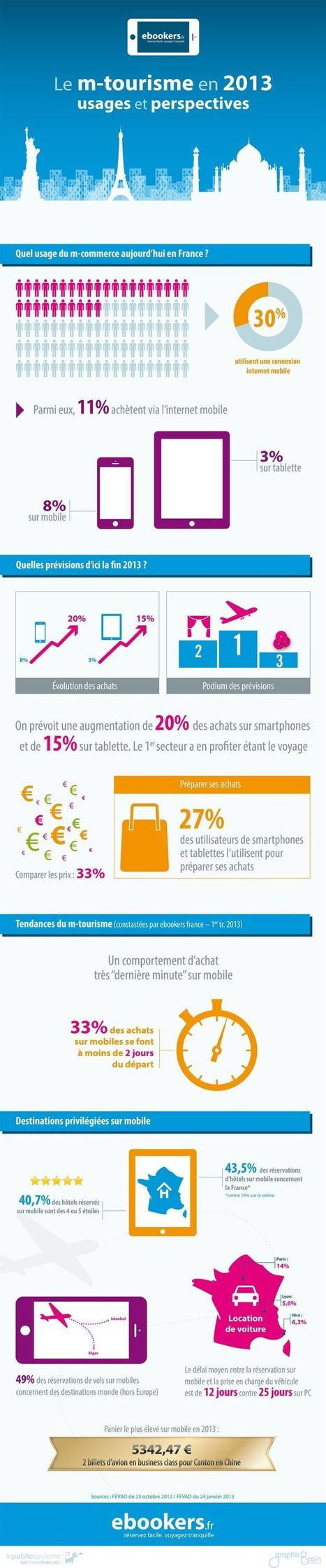 e-tourism   Services numériques pour le tourisme et la promotion du patrimoine   Scoop.it