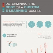 Custom e-Learning Costs – Determining Factors | Visual.ly | EdRadar | Scoop.it