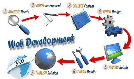 Find the Web Development and SEO Marketing Company | Online Internet Marketing and SEO Services | Scoop.it