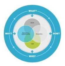 The Digital Marketing Platform: The Future of CXM | Digital Marketing Platforms | Scoop.it