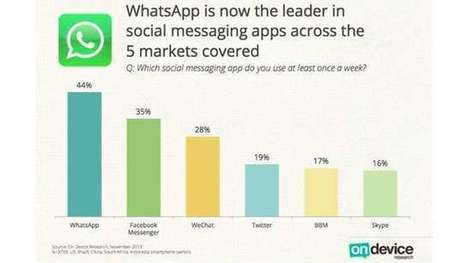 WhatsApp Beating Facebook On Mobile [REPORT] - ValueWalk | Product, UX, Mobile | Scoop.it