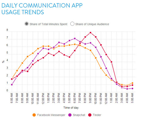 Got a Minute? How Our Use of Communication Apps Changes by the Hour | Digital marketing pharma | Scoop.it