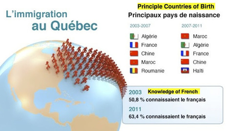 Preserving French in Quebec: The Elephant in the Room | French and Quebec | Scoop.it