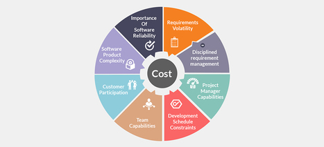 An Effort To Explain Software Lifecycle - Effort Estimation | Software Development, Mobile Technololgy, Enterprise Solutions | Scoop.it