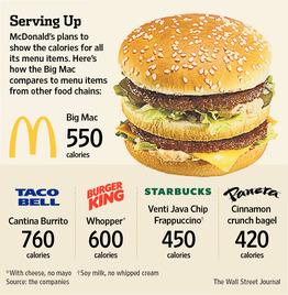 Highest-Calorie Menu Item at McDonald's? Not a Burger - WSJ.com | Heart and Vascular Health | Scoop.it