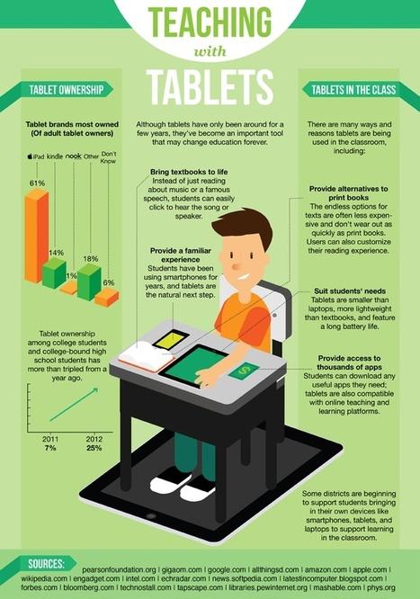Infographics   iPads in ESL   Scoop.it