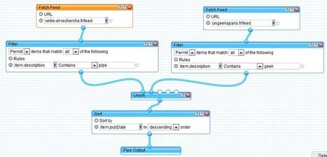 Filtrer votre veille par mots clés avec Yahoo Pipes | e-réputation, outils de veille et monitoring | Scoop.it