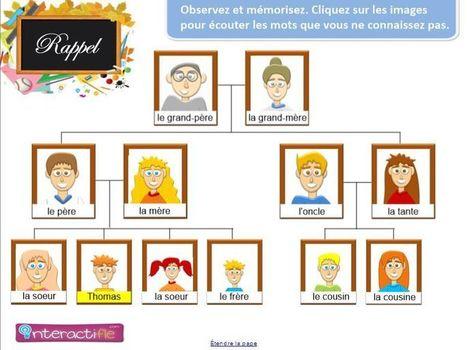 Ma famille | Français | Scoop.it