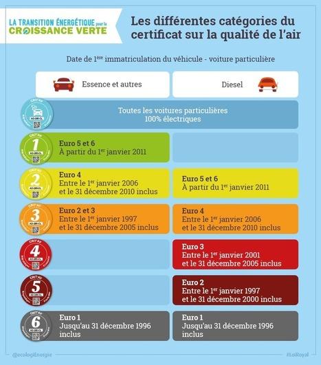 Un « certificat qualité de l'air » pour favoriser les véhicules moins polluants | LABELS Actualités | Scoop.it