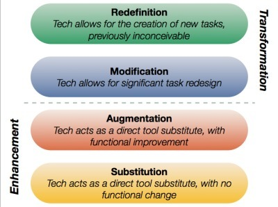 Examples of Practice: iPads to Assess and Confer With Readers ... | LearningGems | Scoop.it