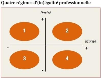 Egalité professionnelle : un schéma pour évalue... | Egalité pro femmes - hommes | Scoop.it