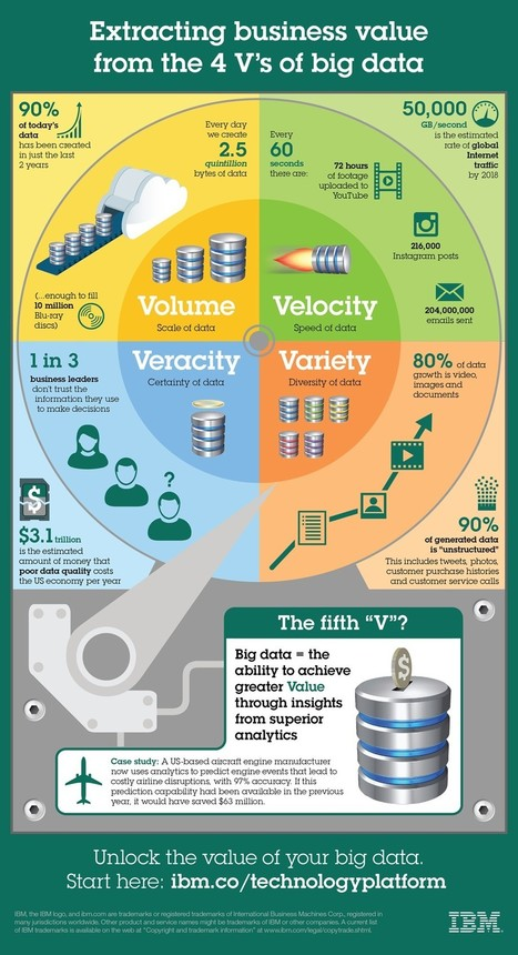 Extracting business value from the 4 V's of big data | Leadership Values | Scoop.it