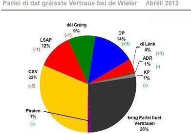 Politmonitor: CSV und LSAP verlieren an Wählergunst / Luc Frieden im Freifall | Luxembourg (Europe) | Scoop.it