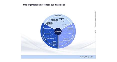 Des micro-équipes pour plus d'agilité, Transformation - Les Echos Business   Management & Efficacité personnelle   Scoop.it