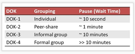 Cognitive Rigor to the Core!: Linking Depth of Knowledge to Wait Time and Student Grouping | Cognitive Rigor | Scoop.it