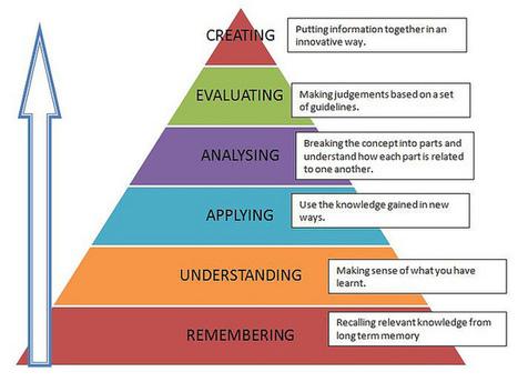 Modelo Flipped Classroom: 5 razones para usarlo | veillepédagogique | Scoop.it