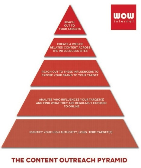 The Content Outreach Pyramid: How to Get in Front of Your Targets | Excel For SEO | Scoop.it