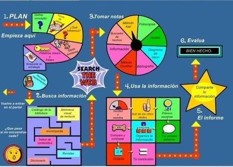 Cómo investigar: muy interesante para el trabajo por proyectos - Proyéctate | Educando nas TIC | Scoop.it
