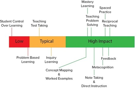 John Hattie & His High Impact Strategies | Transformational Teaching and Technology | Scoop.it
