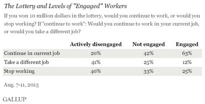 """Engaged"" Workers Would Keep Jobs Upon Winning Lottery - Gallup.com - TalentMap agrees with findings 
