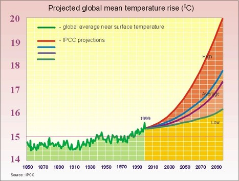 Global temperature will rise 4°C by 2100 and potentially 8°C by 2200 if carbon dioxide is not reduced   Amazing Science   Scoop.it