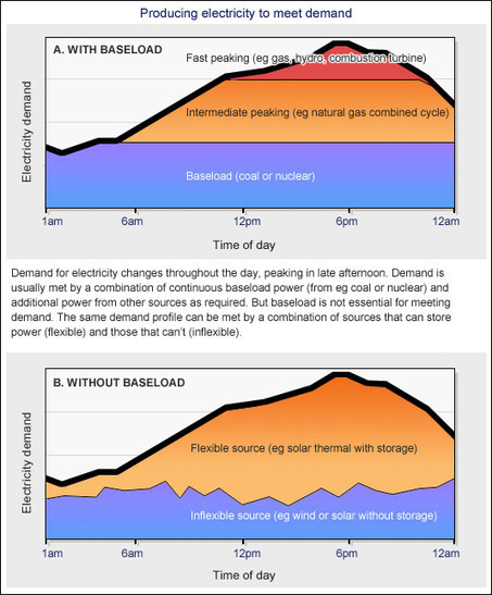Busting the baseload power myth › Opinion (ABC Science) | Driving Towards Sustainability | Scoop.it