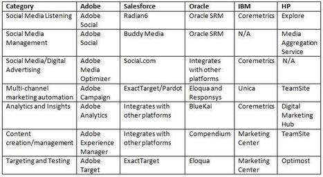 Who is winning the Marketing Cloud wars? - The Hub | #TheMarketingTechAlert | Integrated Digital Marketing | Scoop.it