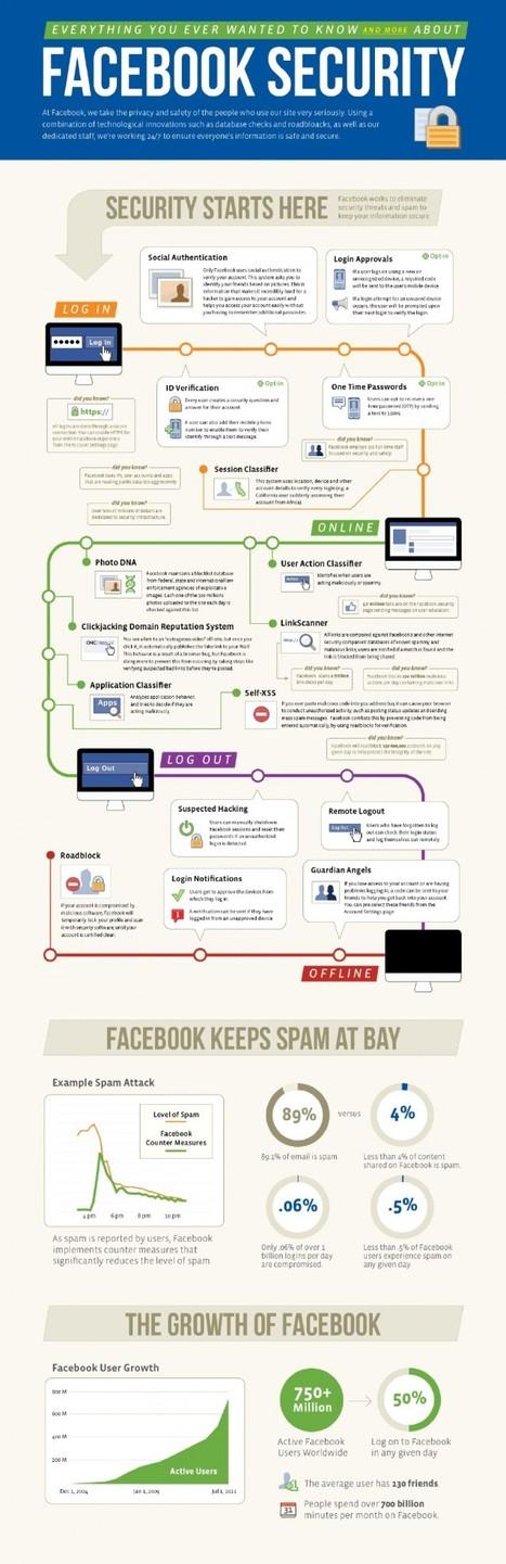 Facebook New Security Features[Infographic] | Facebooknews | Scoop.it