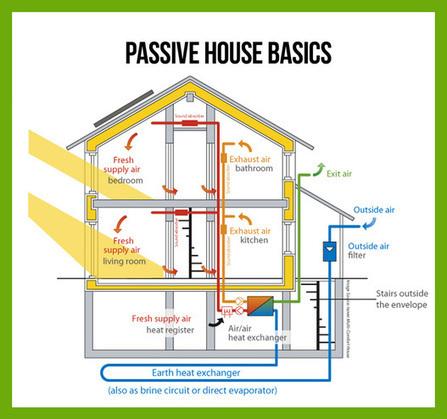 What is Passive House? | Edifici a Energia Quasi Zero | Scoop.it