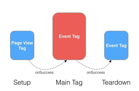 Understanding Tag Sequencing In Google Tag Manager - Simo Ahava's blog | Google Tag Manager & Universal Analytics | Scoop.it