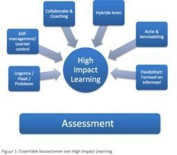 High impact learning: een nieuw model voor betekenisvol en toekomstig leren? | WilfredRubens.com over leren en ICT | Master Leren & Innoveren | Scoop.it