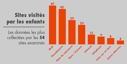 Vie privée des enfants : une protection insuffisante sur les sites Internet | socioquid.fr | Scoop.it