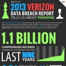 What the 2013 Verizon Data Breach Report tells us about phishing ... | Social Engineering | Scoop.it