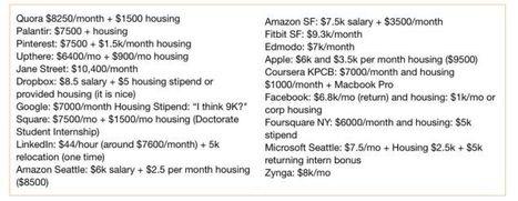 Vas a odiar (más) tu trabajo: estos son los sueldos en Google, Dropbox, Pinterest, etc   Vida digital   Scoop.it