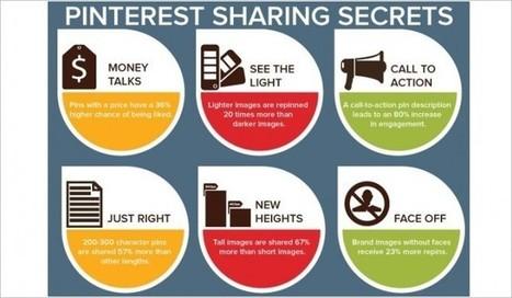 Pinterest Secrets: Images that Receive the Best Engagement | Lets Be Social | Scoop.it
