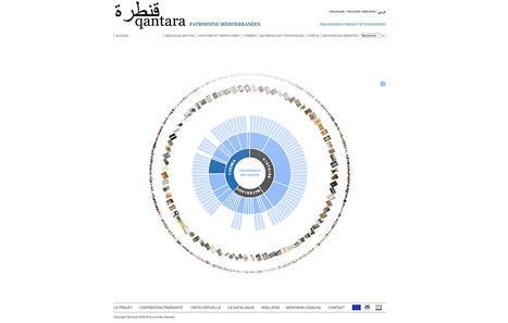 Qantara   Cabinet de curiosités numériques   Scoop.it