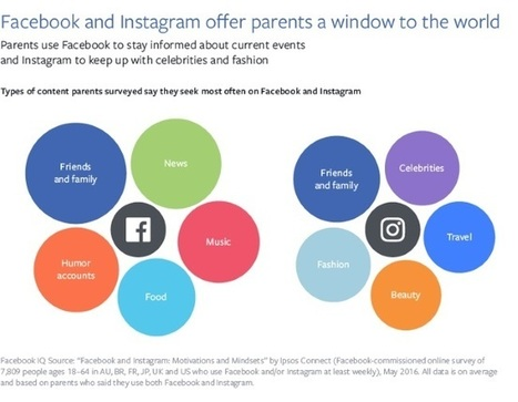Facebook, Instagram and Users' 'Behavior and Emotions'  | digitalNow | Scoop.it